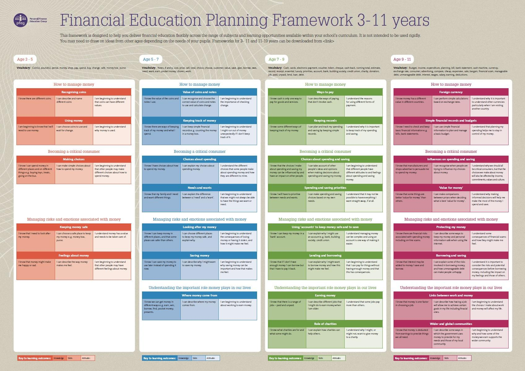 Planning framework in A2 poster form