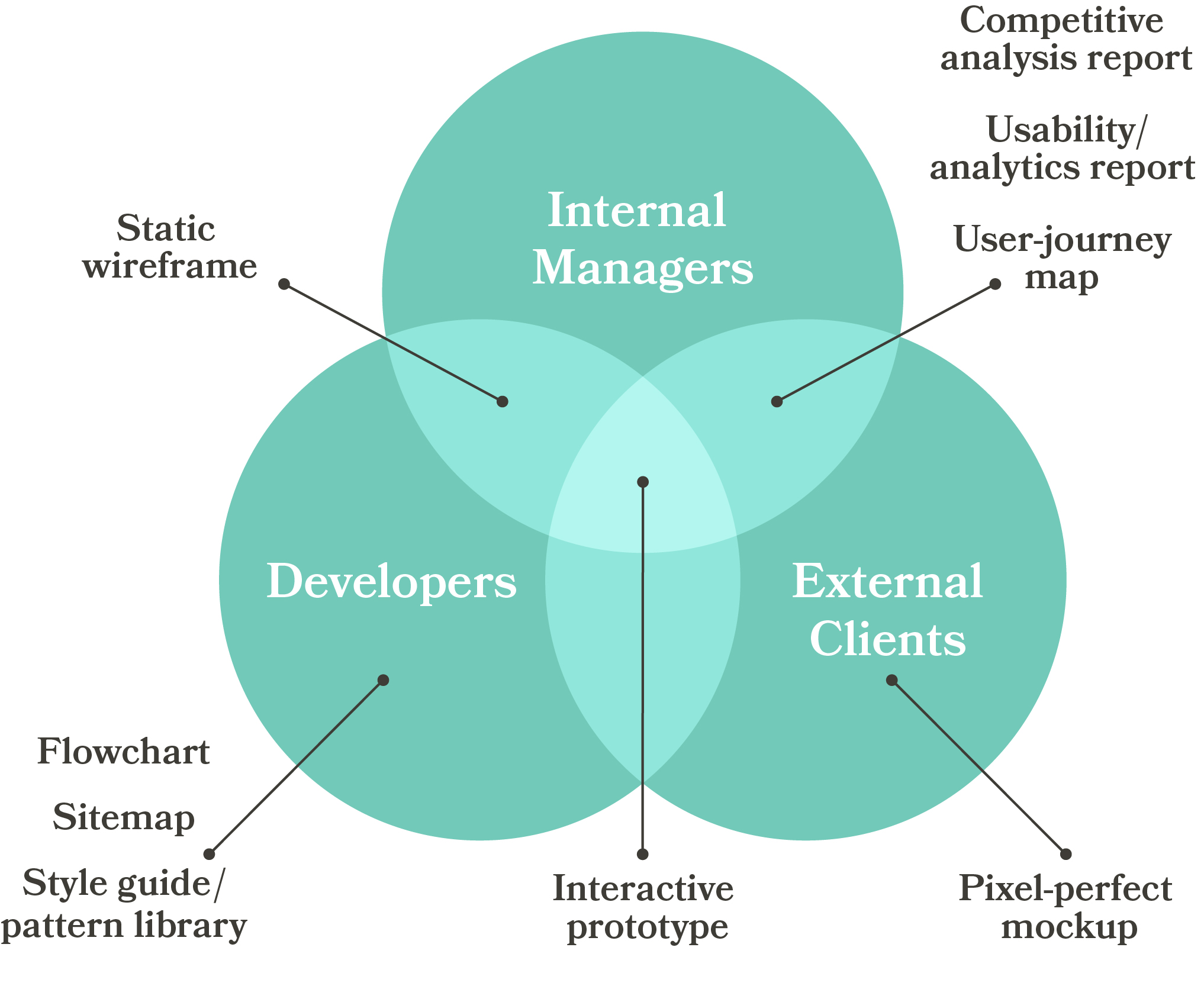 Venn diagram showing the types of UX deliverables appropriate to different audiences (adapted from nngroup - click for details)